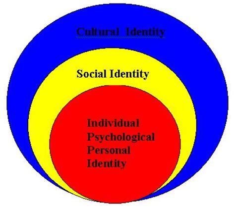 Argumentative essay on cultural identity management